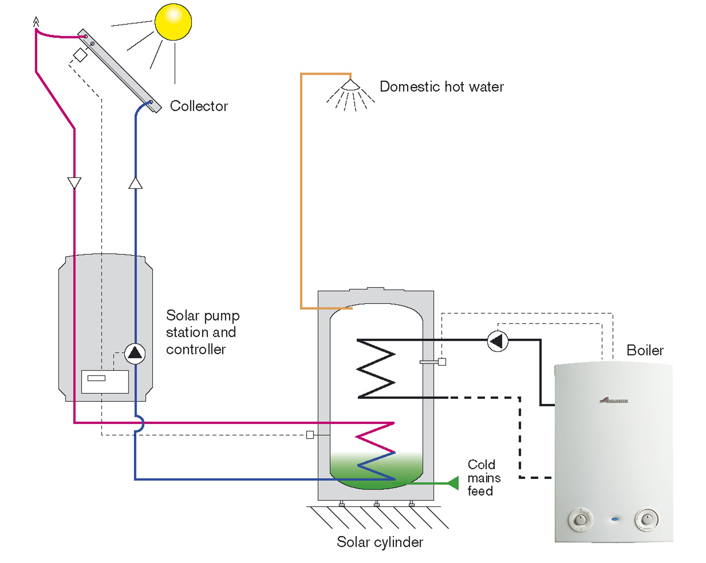 How Does A Solar Panel Work Diagram Block And Schematic Diagrams Panels Thermal John Williams Heating System Graphic Of